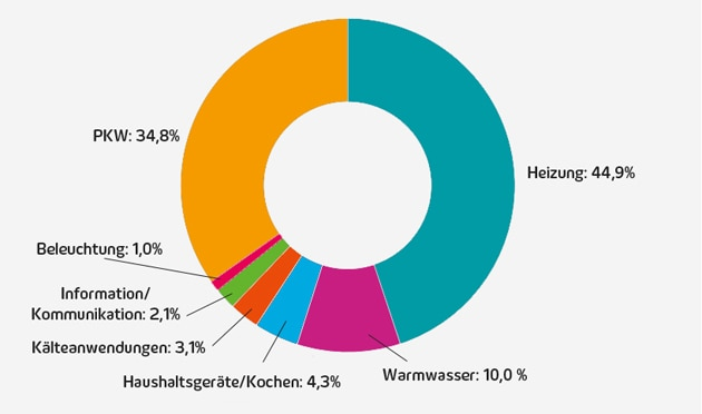 Grafik: Energieverbrauch der Haushalte