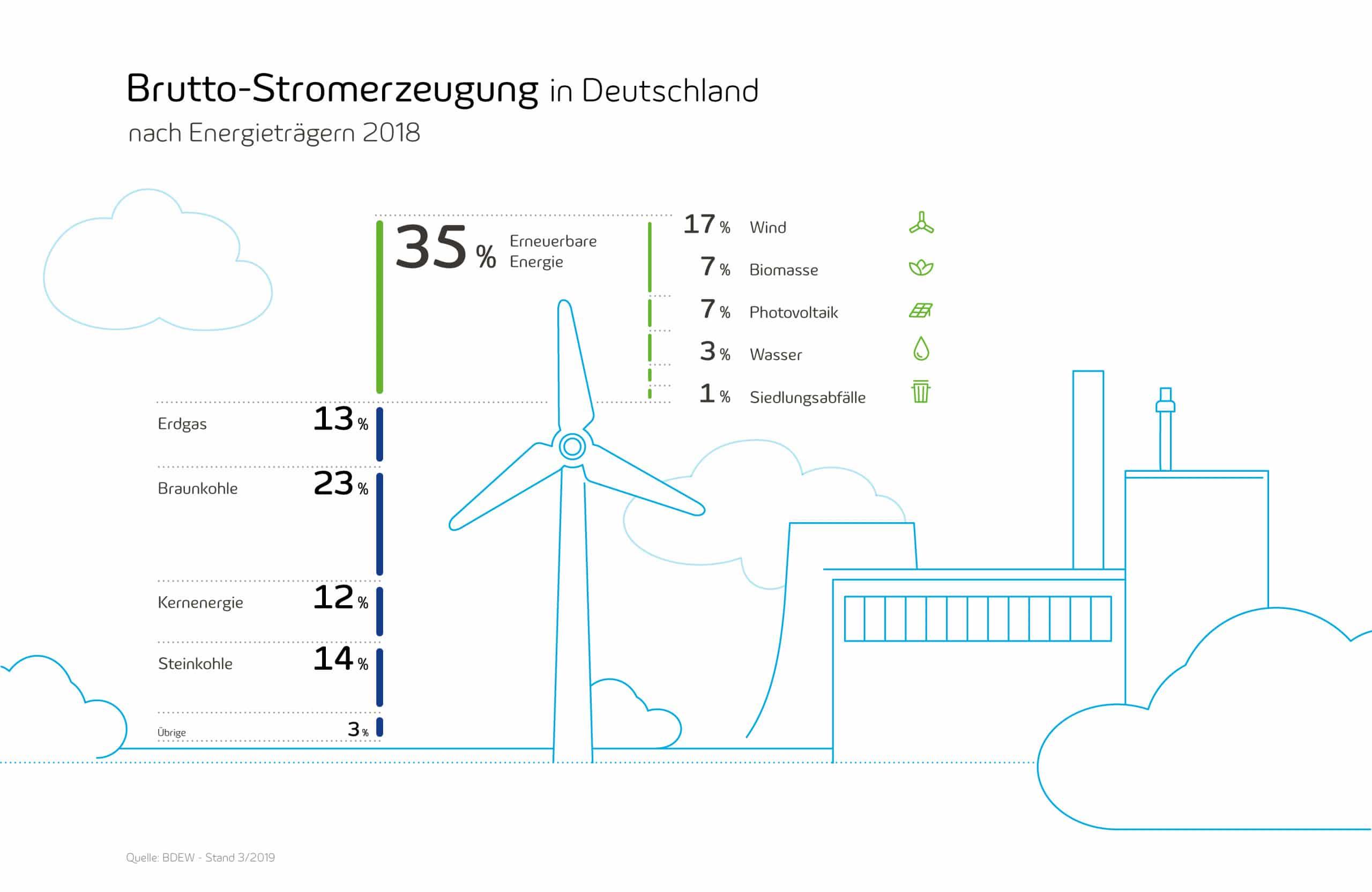 Verteilung Energieträger 2018