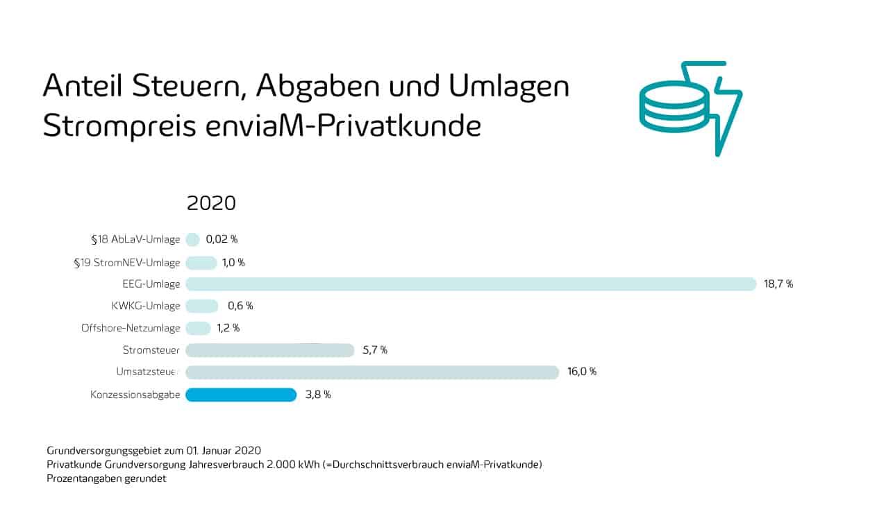 Strompreis, Teil 3: Die Konzessionsabgabe - Grafik Anteil Steuern, Abgaben, Umlagen Strompreis enviaM-Privatkunde