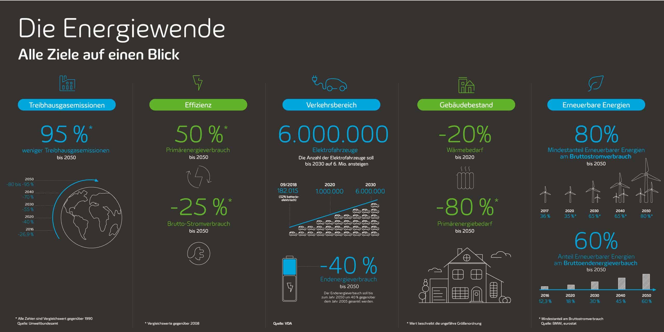 Grafik: Ziele der Energiewende