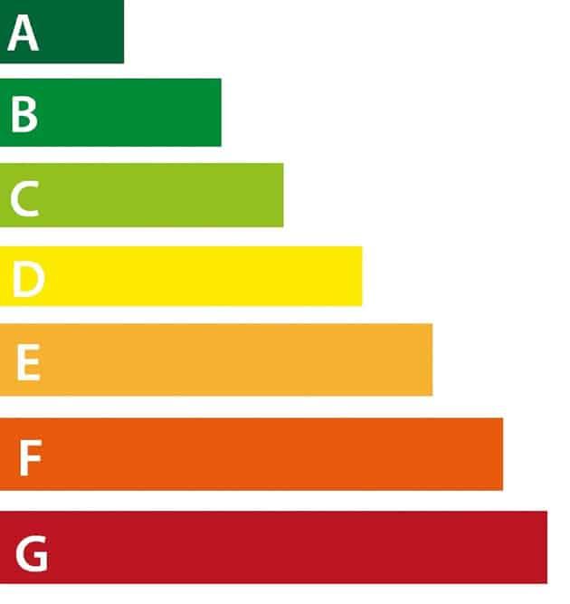 neues EU Energielabel, Energieeffizienz
