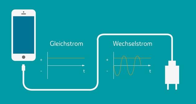 Grafik zeigt ein Smartphone mit Gleich- bzw. Wechselstrom
