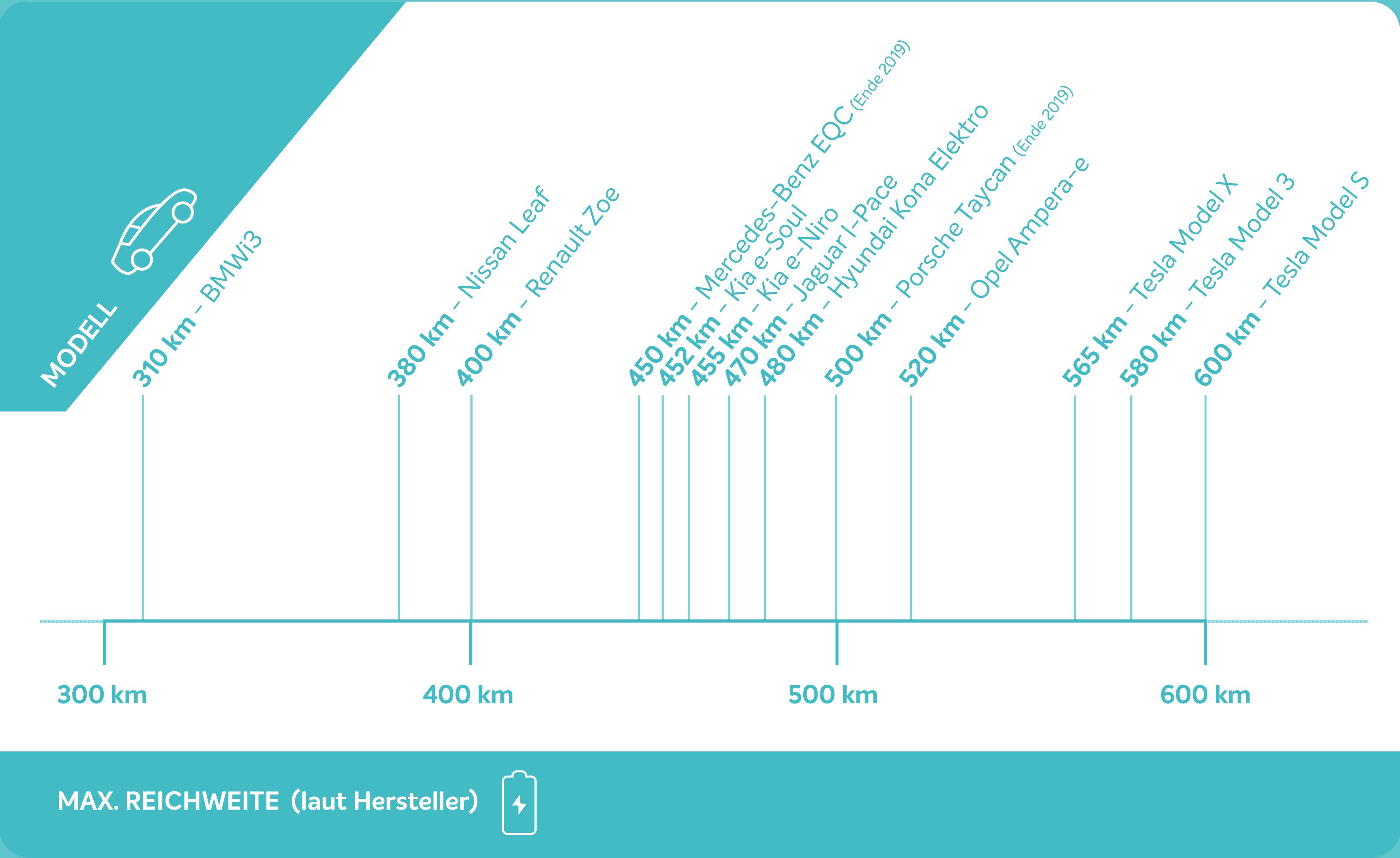 Reichweitenvergleich Elektroautos