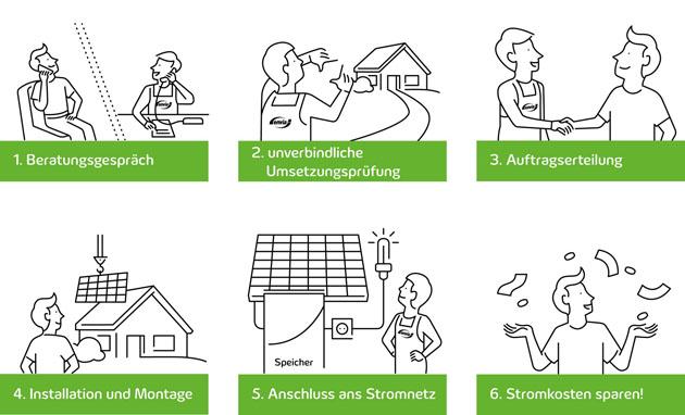 Bestellprozess Solaranlage enviaM