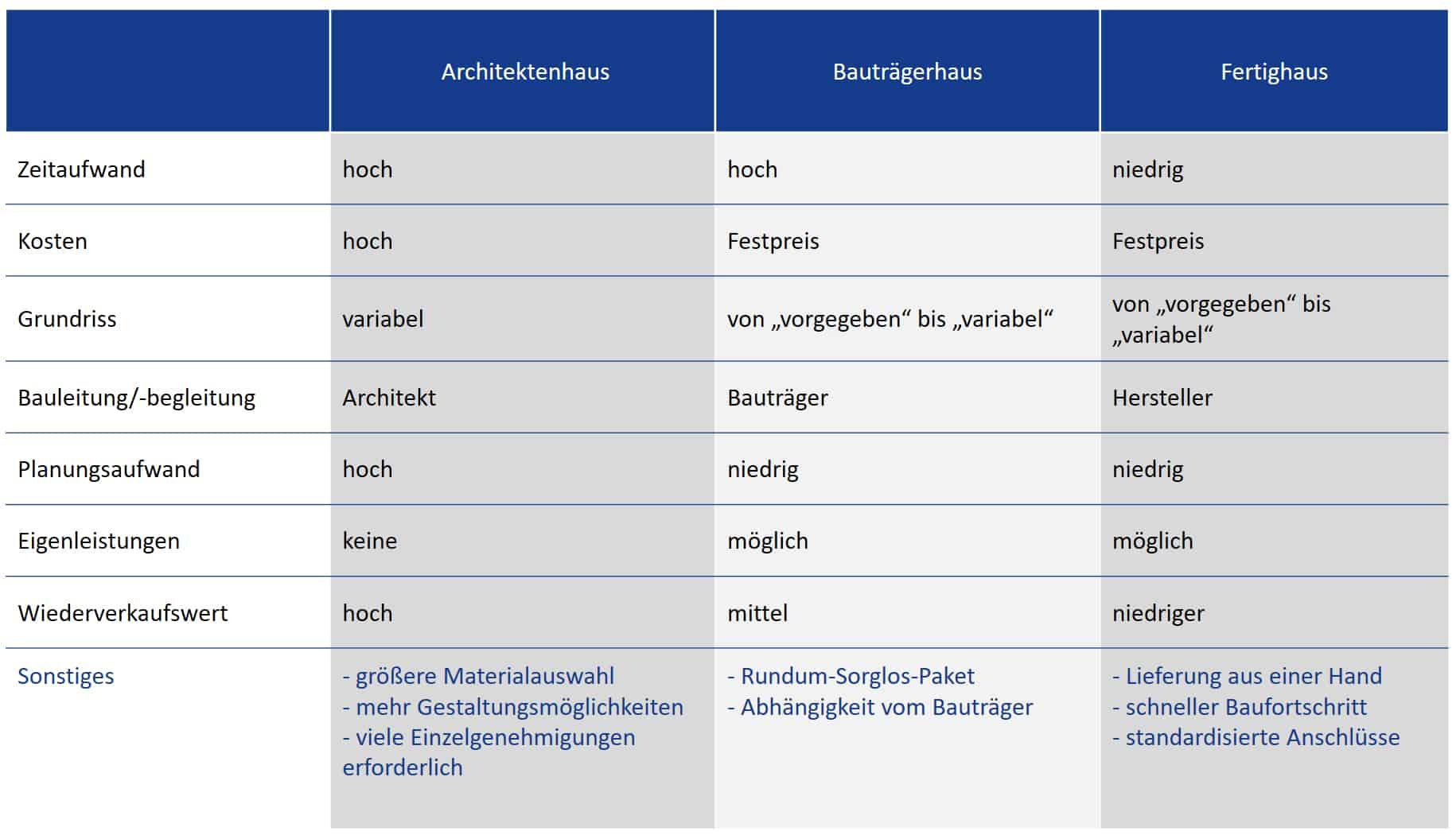 Vergleich: Architektenhaus, Bauträgerhaus, Fertighaus